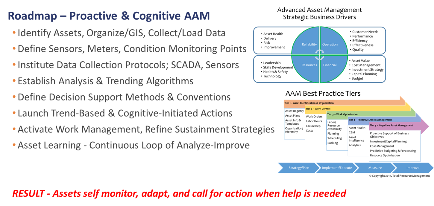 AAM Cognitive Intelligence2 - IoT Condition Based Maintenance and Asset Intelligence through Simplified Enterprise Asset Management (EAM)