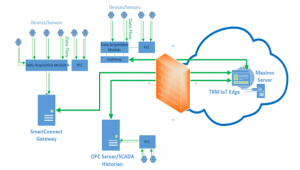 IoT Edge In Cloud