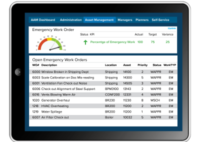 KPI Emergency WO on Tablet 400x284 - What's Included
