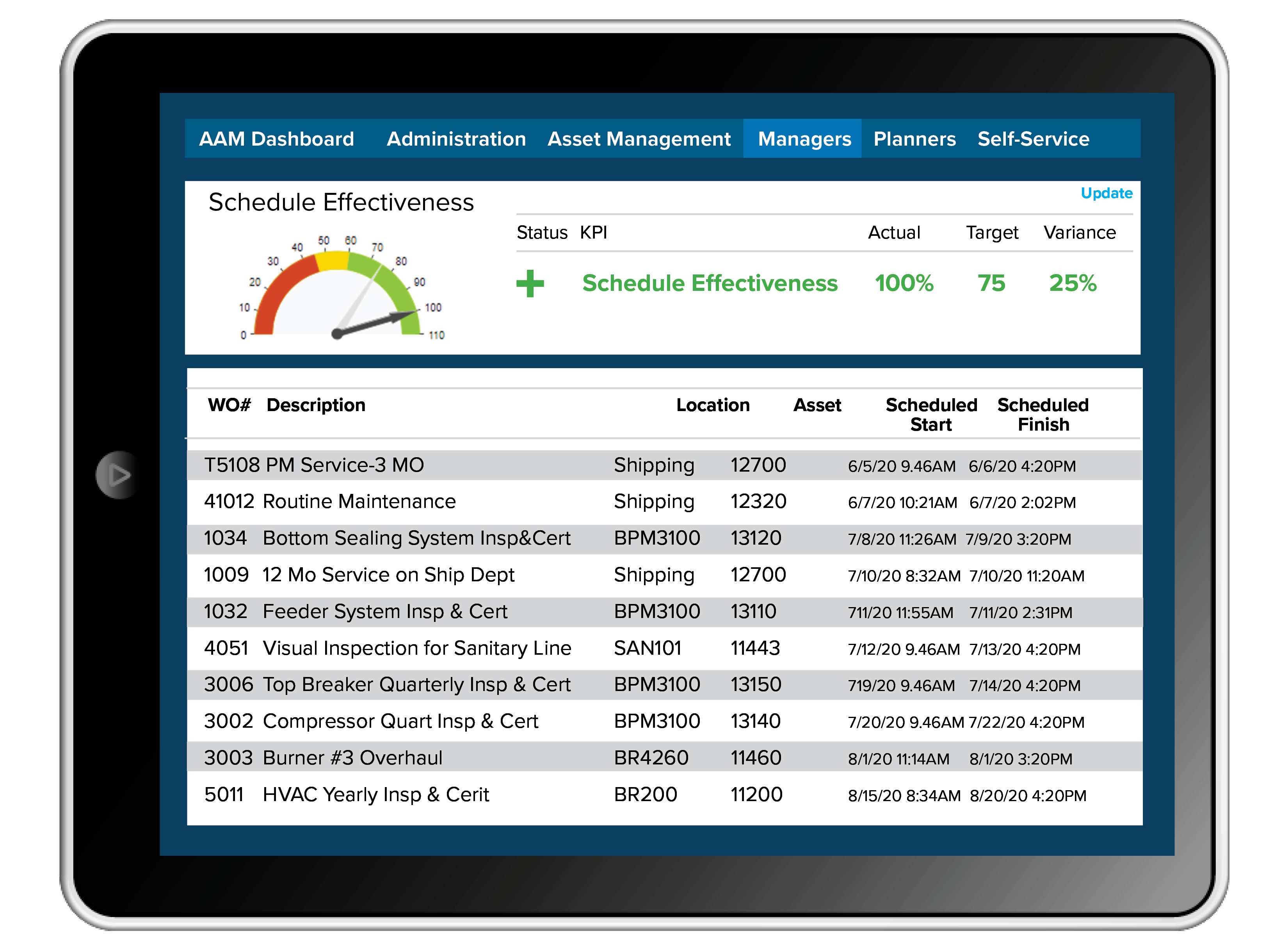 KPI Scheduled Effectiveness on Tablet - What's Included