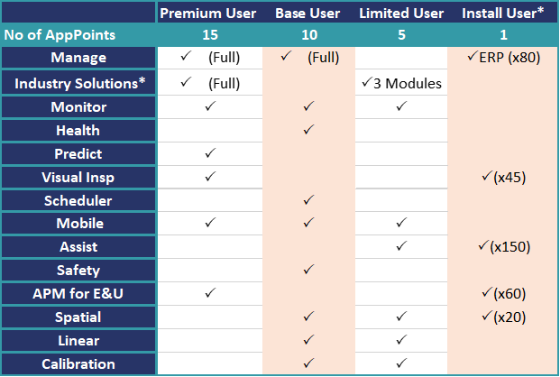 Picture2 2 - IBM Maximo: New AppPoints Licensing Model Explained