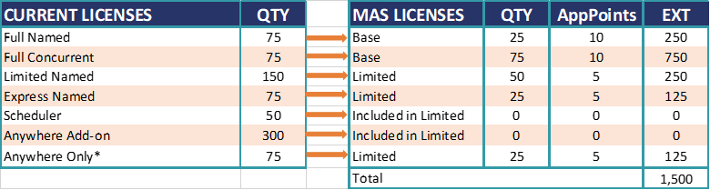 Picture3 2 - IBM Maximo: New AppPoints Licensing Model Explained