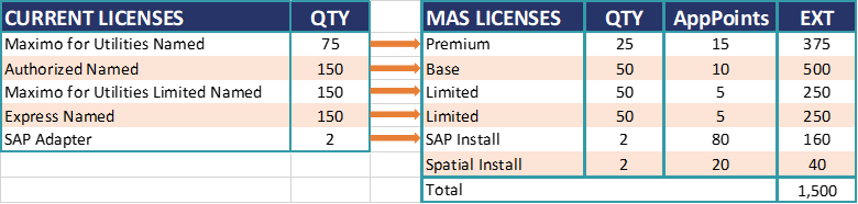 Picture4 2 - IBM Maximo: New AppPoints Licensing Model Explained