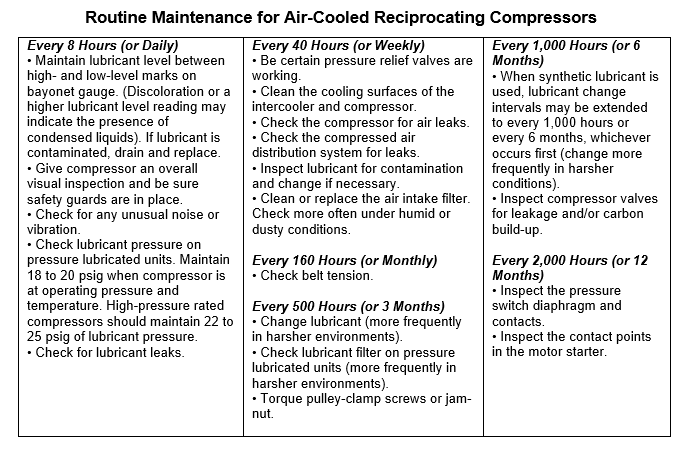 Routine Maintenance for Air Cooled Reciprocating Compressors