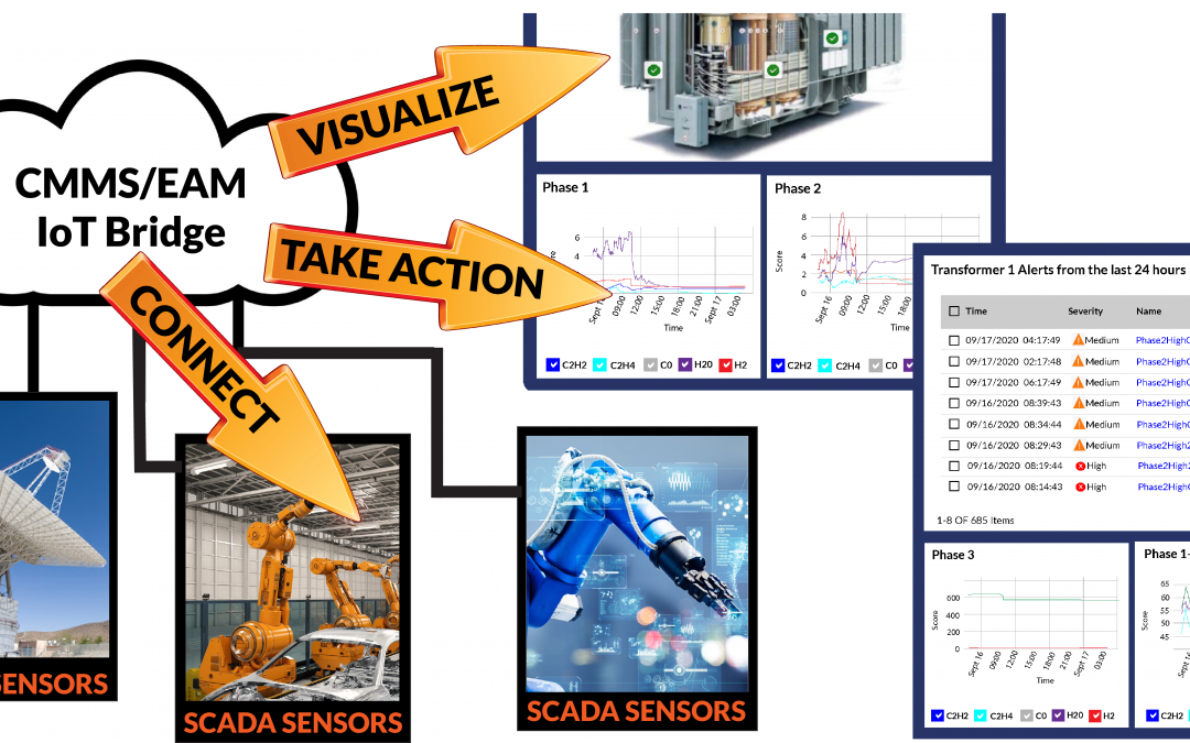 The Challenge of Connecting SCADA/IoT with CMMS/EAM Systems