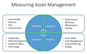 measuring asset management1 300x186 - Advanced Asset Management Article 1 - How to get meaningful information from your asset management system