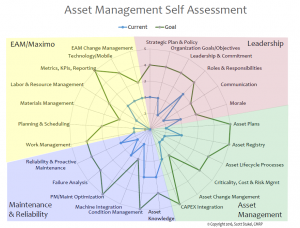 self assessment 300x228 - Advanced Asset Management Article 2 - How to Self-Assess your Asset Management Progress and Develop an Effective Roadmap
